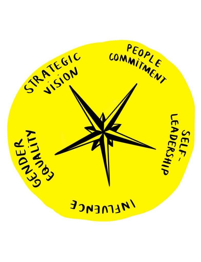 Mazu compass